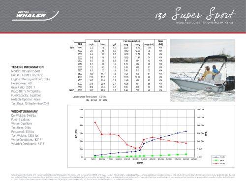 130 Super Sport Performance Data - 2015