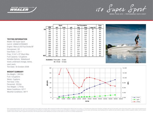 150 Super Sport Performance Data - 2015