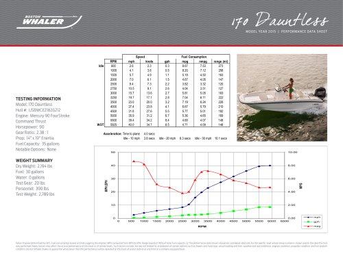 170 Dauntless Performance Data - 2015
