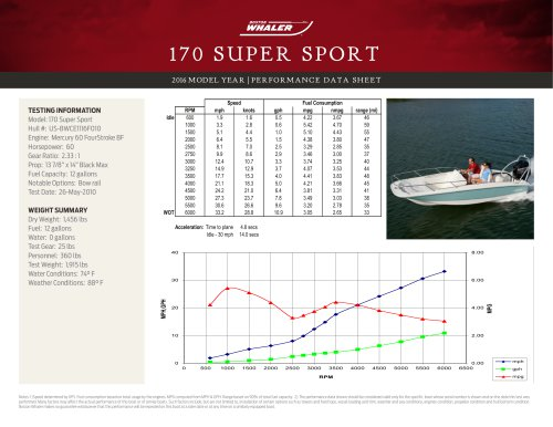 170 SUPER SPORT PERFORMANCE DATA SHEET 2016
