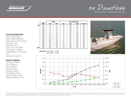 210 Dauntless Performance Data - 2015
