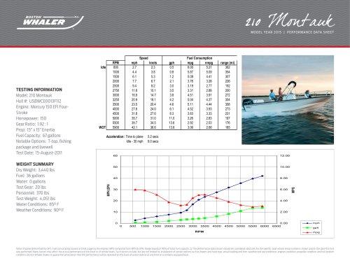 210 Montauk Performance Data - 2015