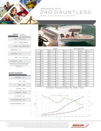 240-DAUNTLESS-2020-PERFORMANCE-DATA