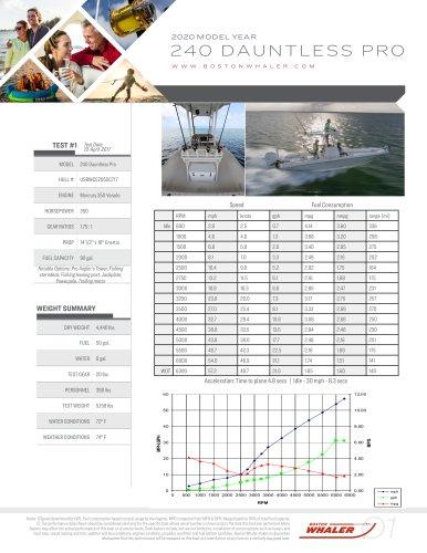240-DAUNTLESS-PRO-2020-PERFORMANCE-DATA
