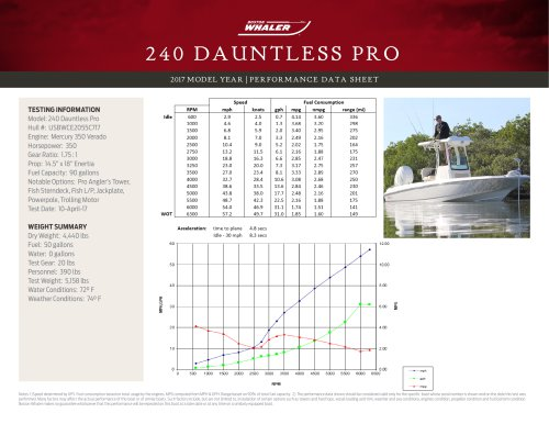 240 Dauntless Pro Performance Data