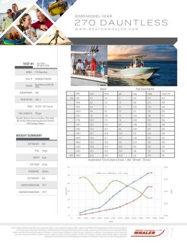 270-DAUNTLESS-2020-PERFORMANCE-DATA