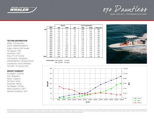 270 Dauntless Performance Data - 2015