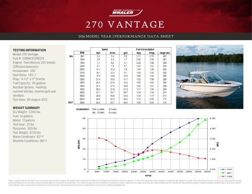 270 VANTAGE PERFORMANCE DATA SHEET 2016