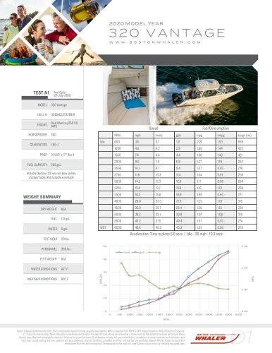 320-VANTAGE-2020-PERFORMANCE-DATA