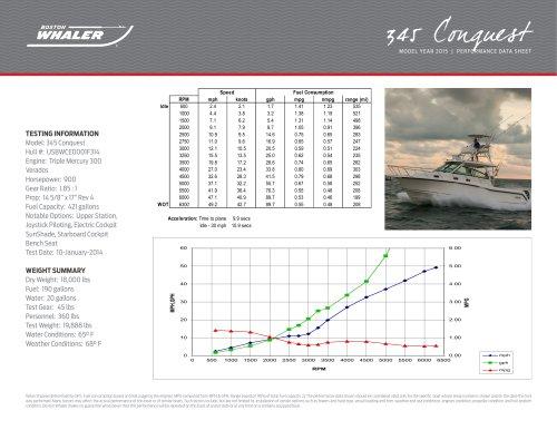 345 Conquest Pilothouse Performance Data - 2015