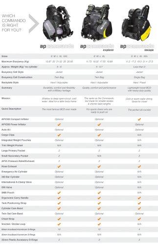 BCD comparison table